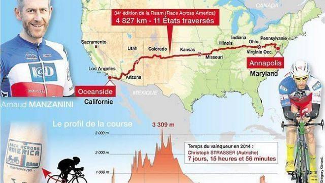 Arnaud Manzanini souhaite rallier la ligne d'arrivée du Race Across America en moins de 11 jours