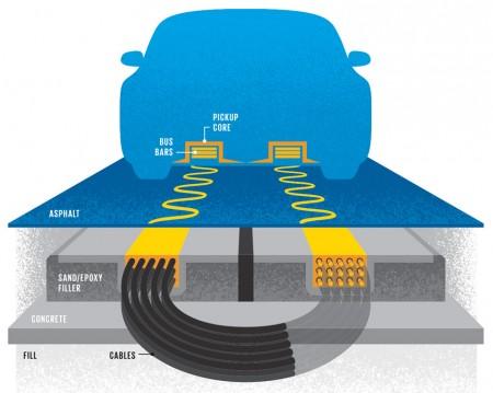 système OLEV route électrique recharge par induction voiture électrique recharge sans fil