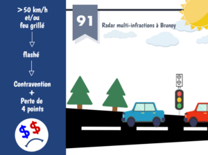 radar multi-infractions brunoy