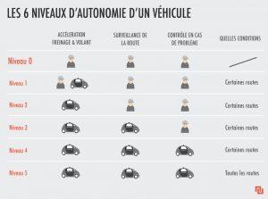 Niveau d'autonomie : du freinage au pilote automatique