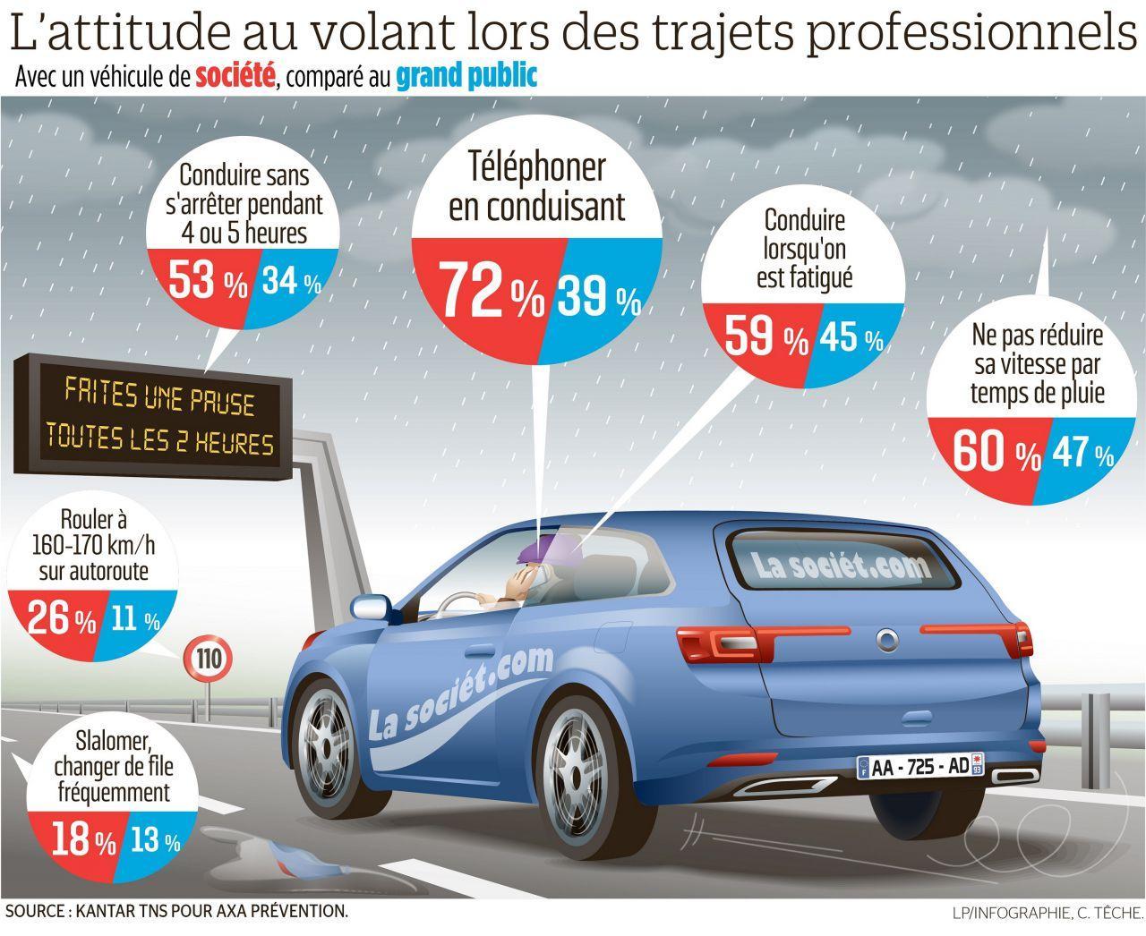 Trajet professionnel : le comportement inquiétant des conducteurs.